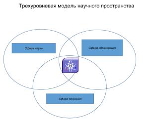 Рис. 1. Трехуровневая модель научного пространства