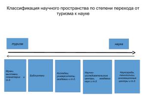 Рис. 4. Классификация научного пространства по степени перехода от туризма к науке