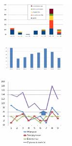 Рис.2. Сравнительный анализ использованных для голосования билетов, распределения загрузок данных с сайта за время проведения конкурса и суммарных оценок мест, занятых конкурсными работами.