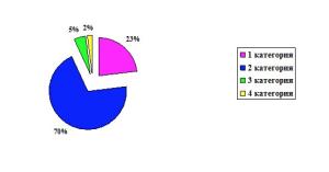 Рис.1. Распределение сайтов национальных парков РФ по категориям.