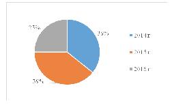 Динамика создания СПК по видам профессиональной деятельности за период с 2014 по 2016 г.г.[6]